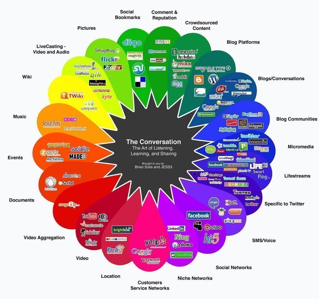 redes sociales tiendas