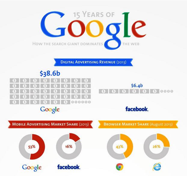 Tres buenas razones para usar Google+